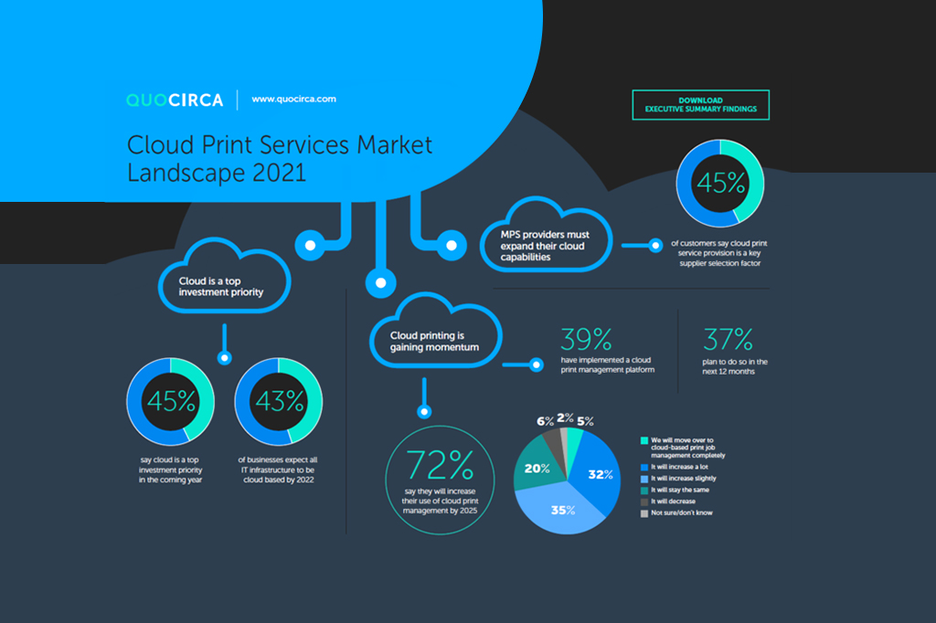 The key Market trends for Cloud print services – Quocirca 2021